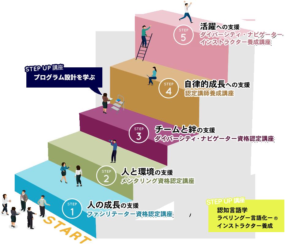 資格認定講座の図