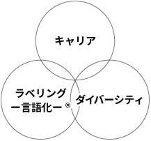 キャリアトランプ®の集大成の図